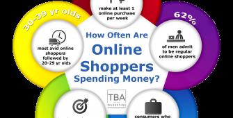 online marketing shop infographic