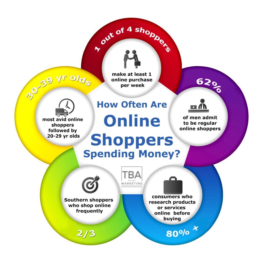 How often are online shoppers spending money tba marketing - Shopping cash card paying spending ...