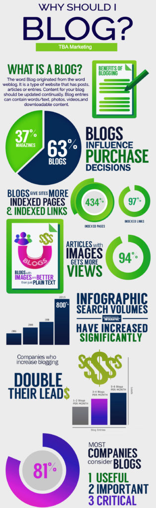 why you should start blogging writing infographic