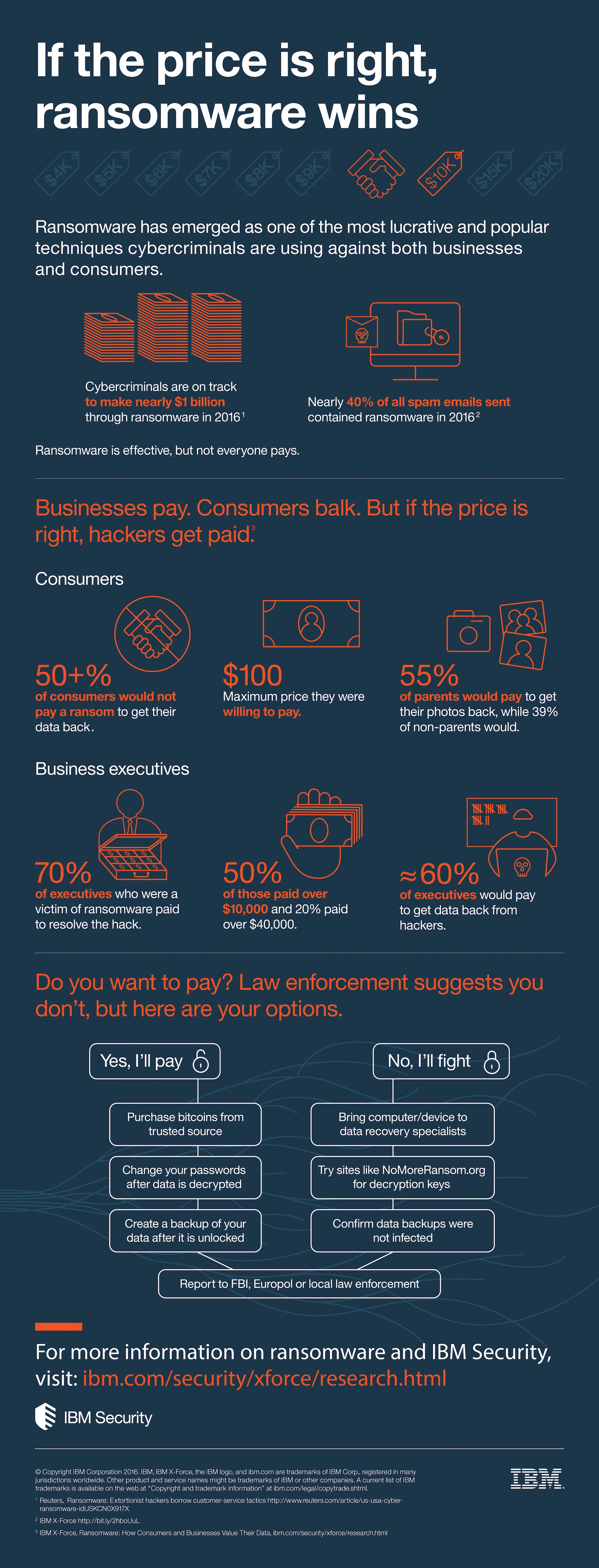 IBM Security Ransomware Infographic_12-13-2016