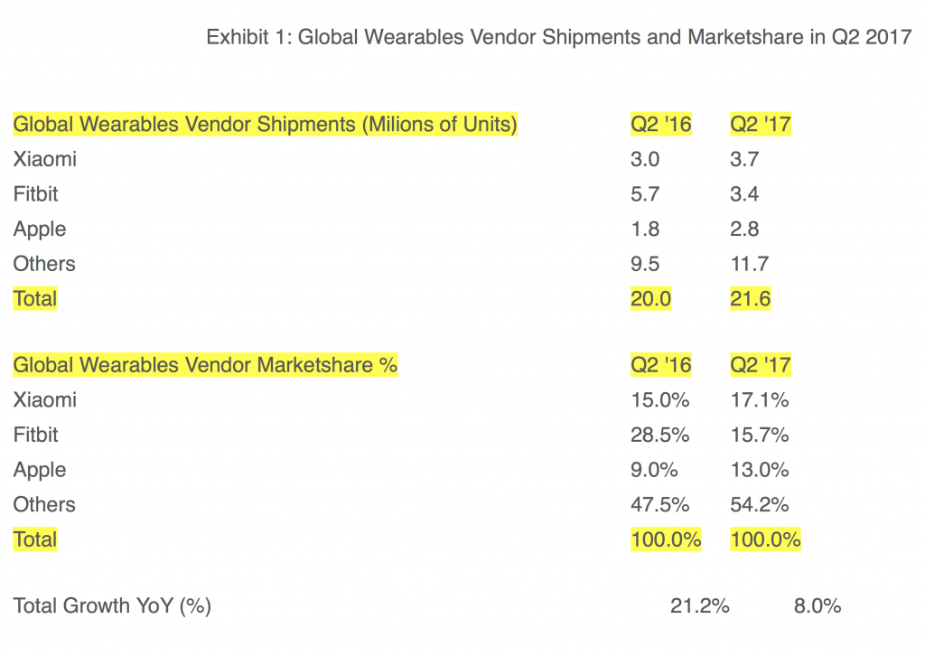 Image Result For Apple Shipped   Million Apple Watch Units In Q