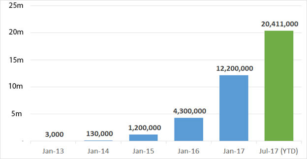 The growth rate of Prodigy's player base.