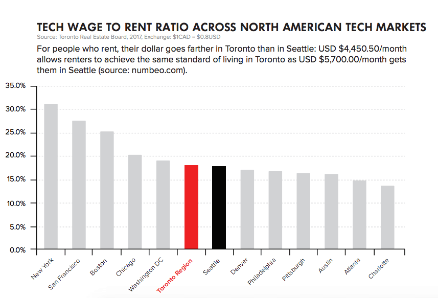 A graph from Toronto's bid outlining a tech wage to rent ratio.