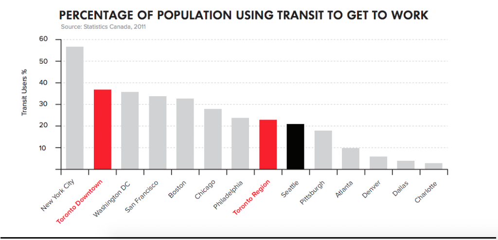 A graph from Toronto's bid displaying transit usage.