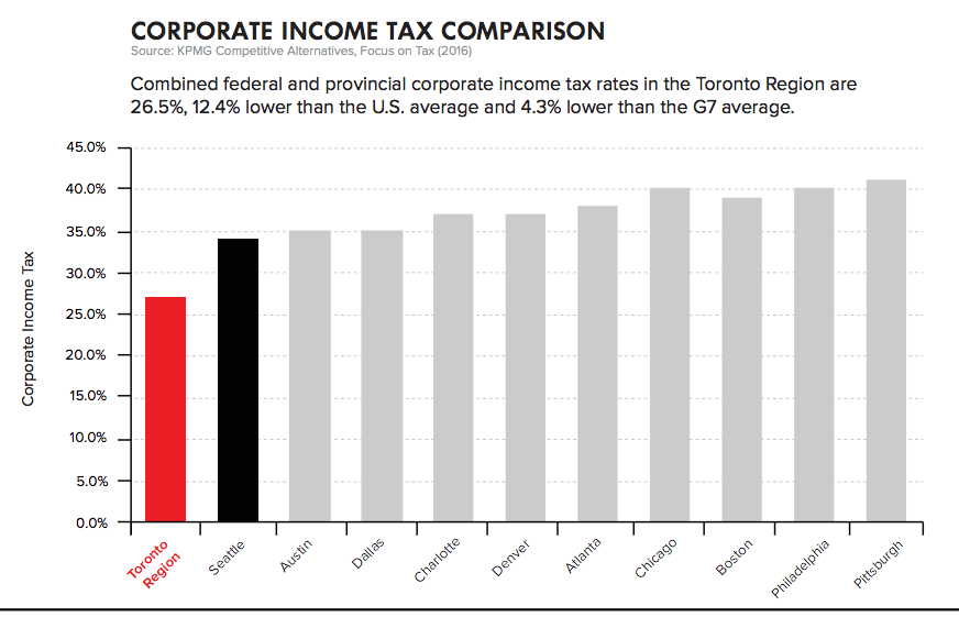 A graph from Toronto's bid showing income tax comparisons to U.S. cities.
