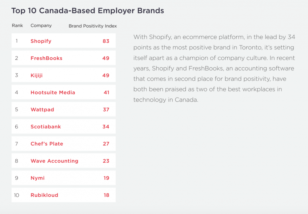 SpaceX, Google and Shopify Top List of Attractive ...
