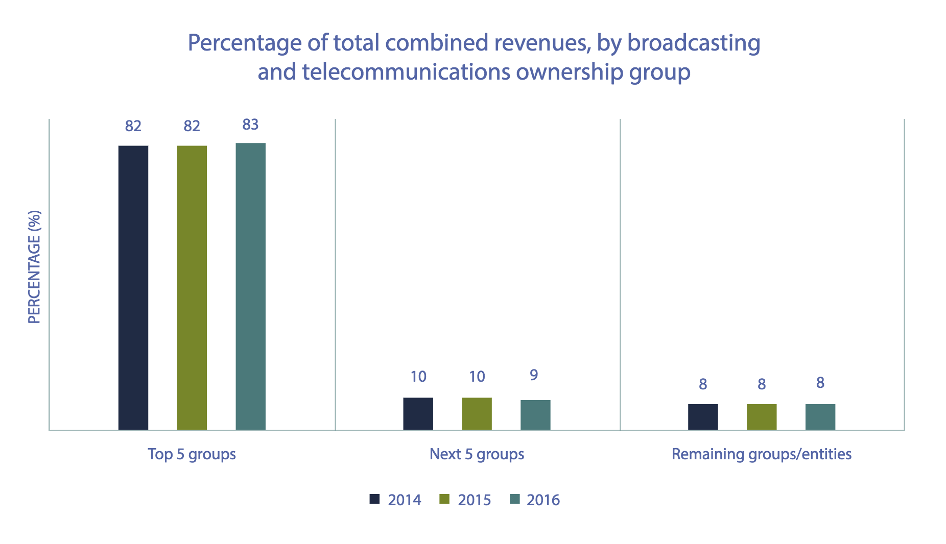 Chart from the CRTC report.