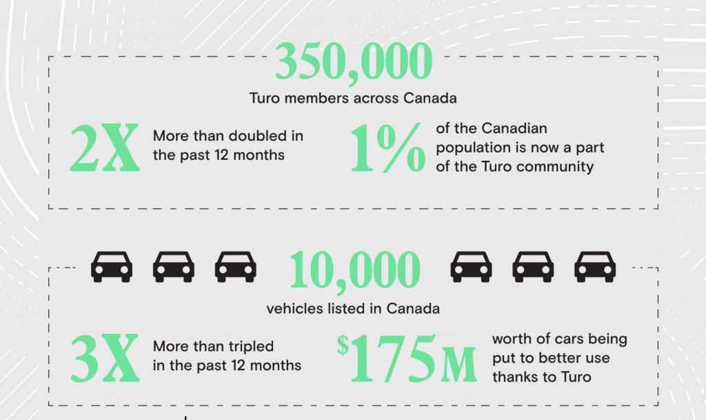 Turo Canada info