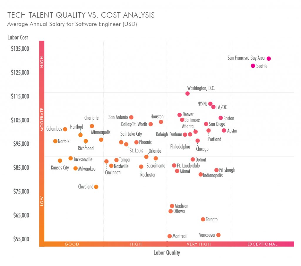 Tech talent 2018 salary