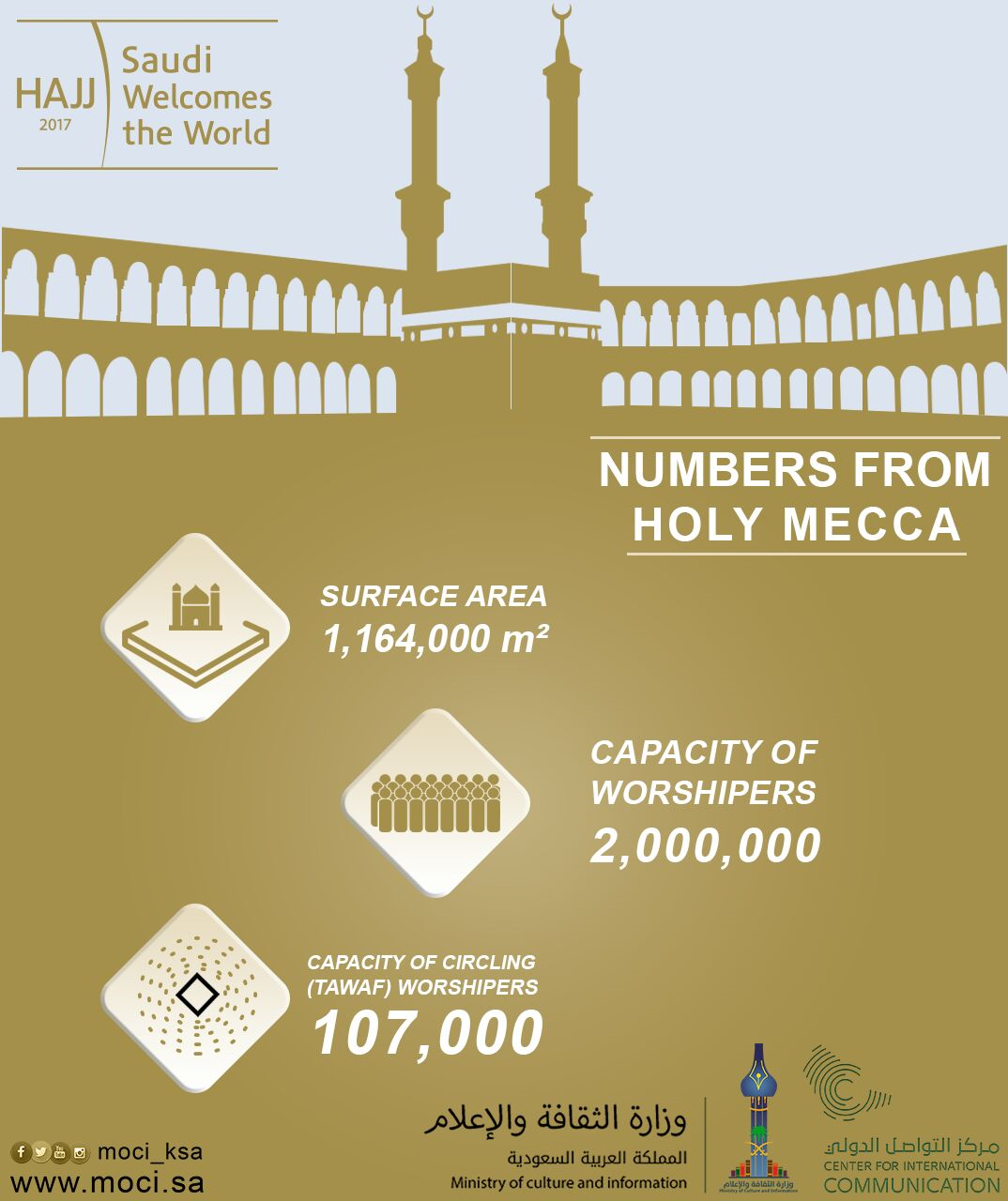 Numbers from Holy Mecca