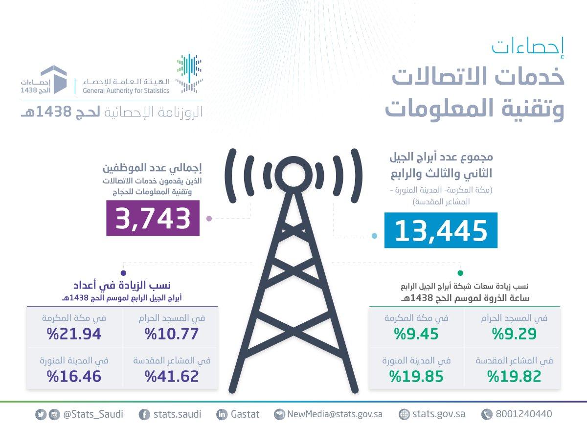 خدمات الاتصالات متطورة