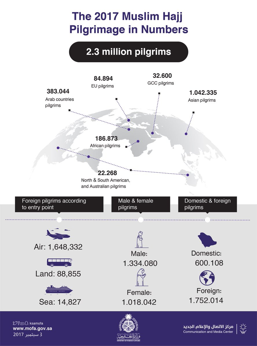 Pilgrimage in Numbers