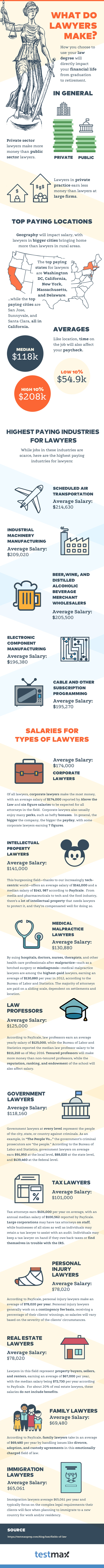 Average Lawyer Salaries by Field