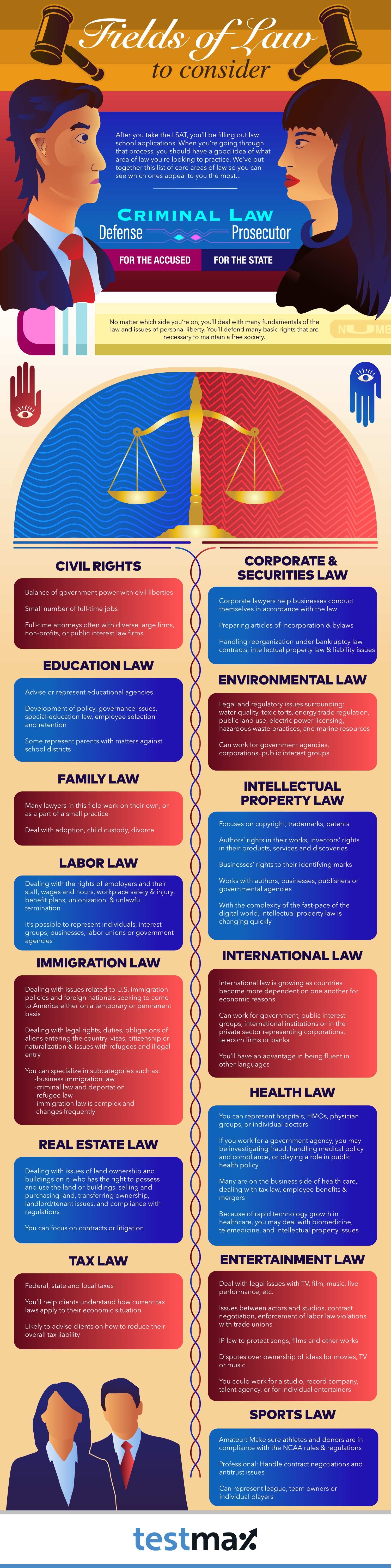 14 Fields of Law