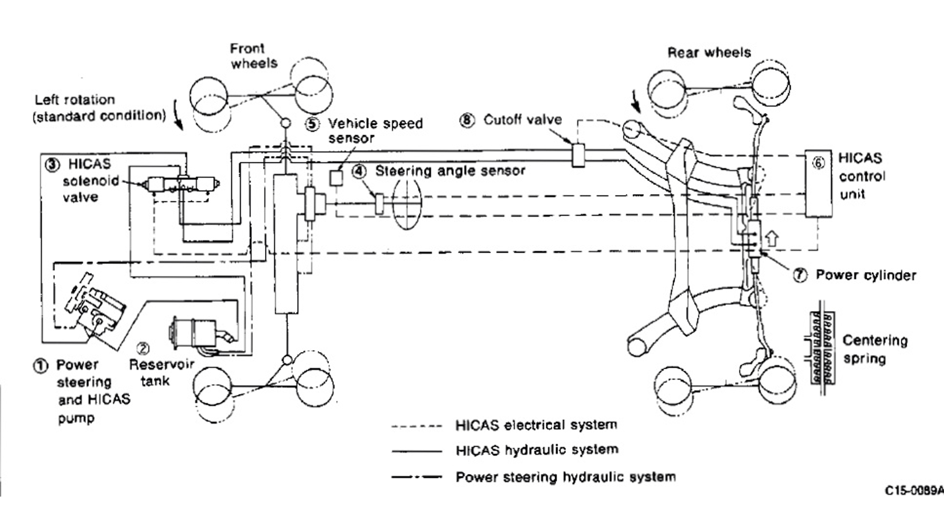 Nissan's technical diagram of HICAS
