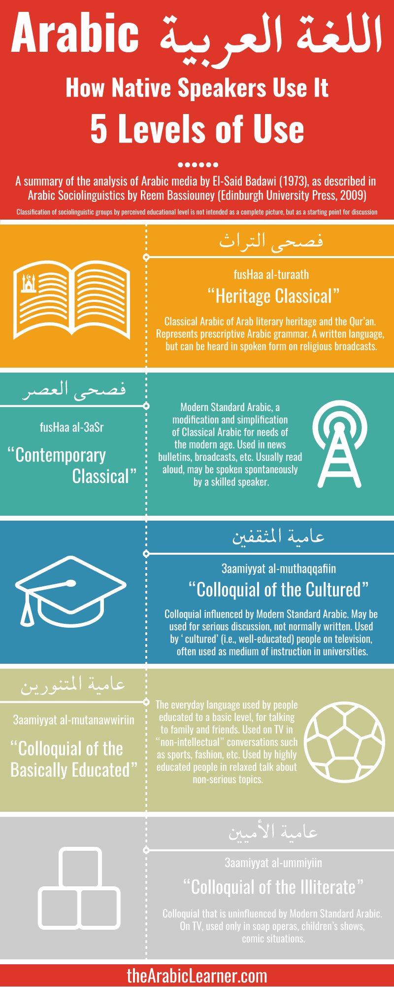 Five Levels of Arabic