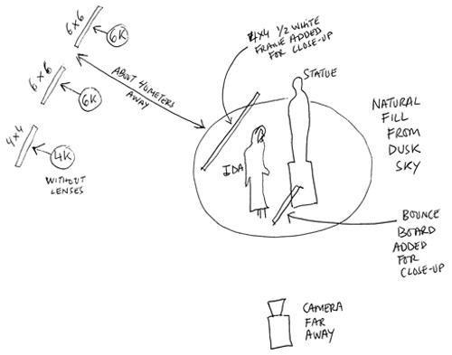 IDA scene6 statue night ext diagram -thefilmbook-