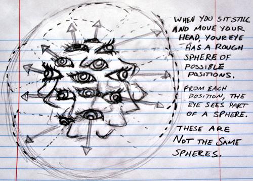 eleVR - Vi Hart sketch of 3D sphere eyeball-