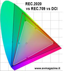 gamut_rec_2020_dci