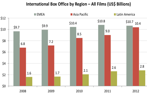 international box office growth by region-