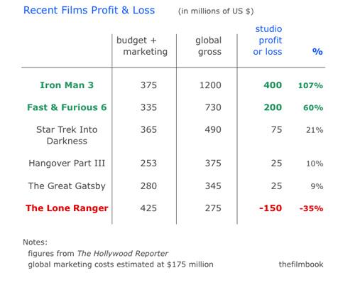 studio mega tentpole films profit and loss --thefilmbook-