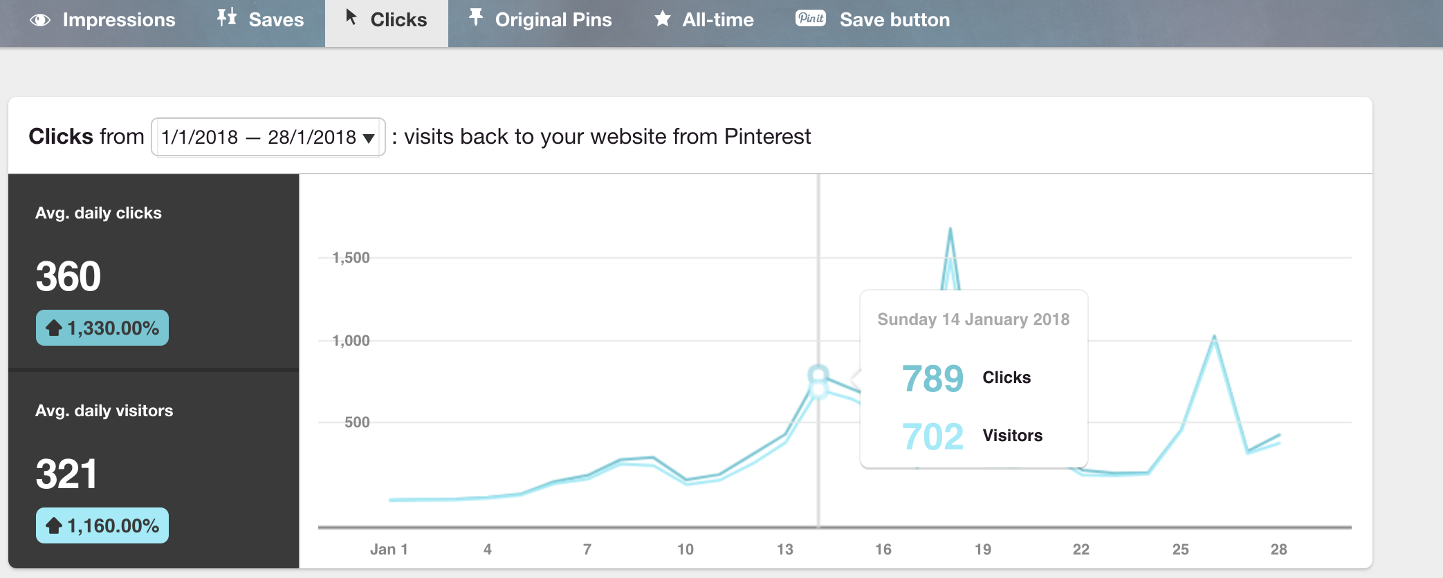 Pinterest Website Traffic Growth