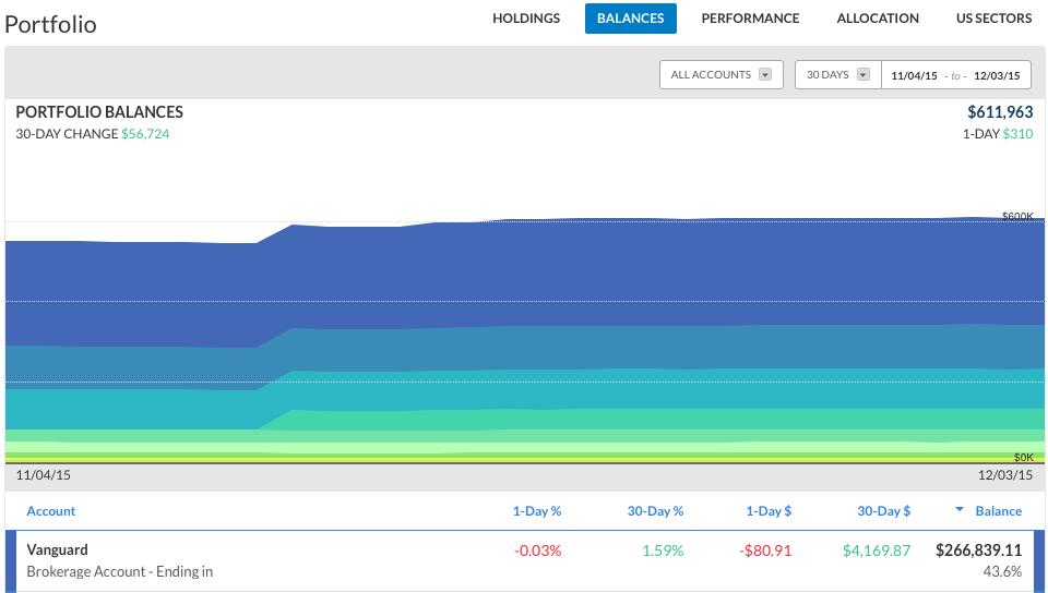 Personal-Capital-Portfolio-Management-Screenshot-Think-Save-Retire