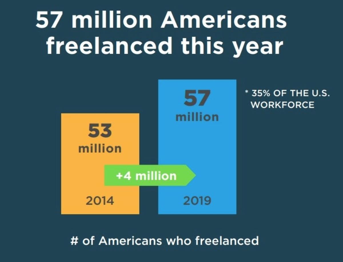 Freelancer Graph