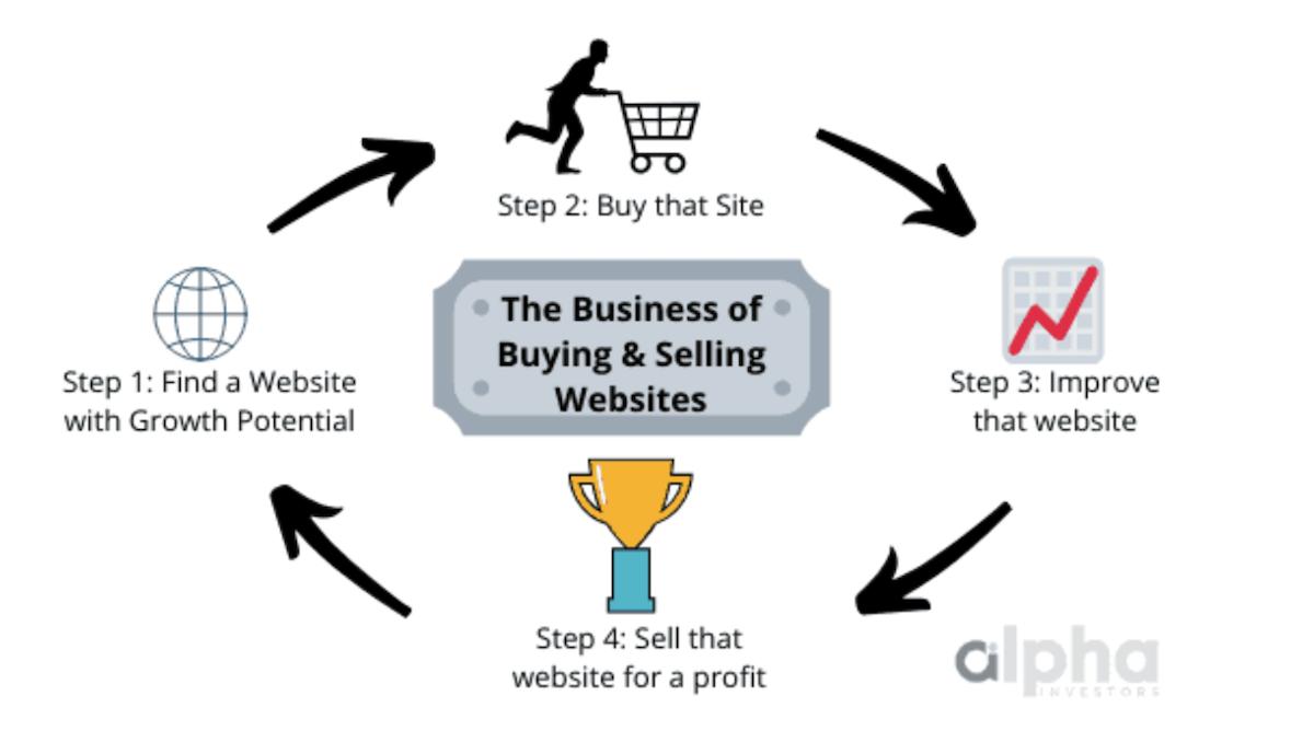 Selling Websites