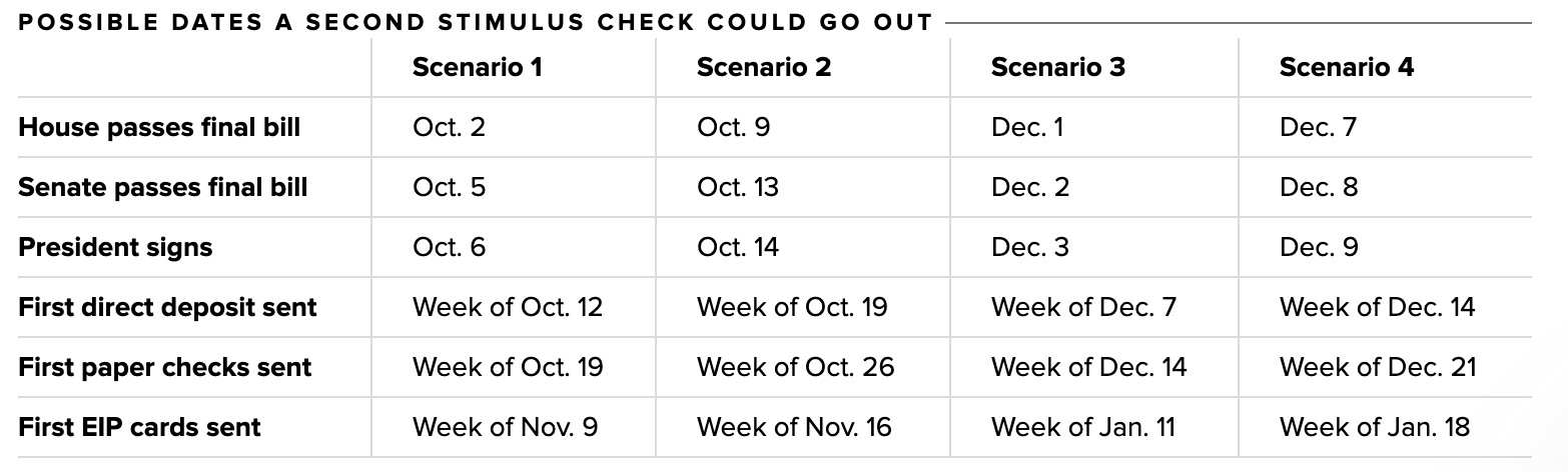 Chart of possible stimulus check release dates