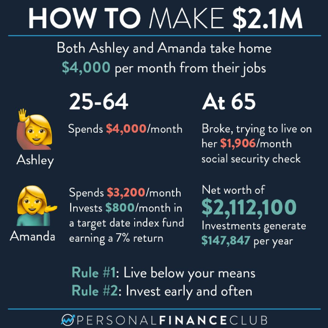 Personal Finance Club Graphic