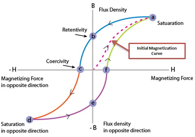 Magnetic Materials Properties