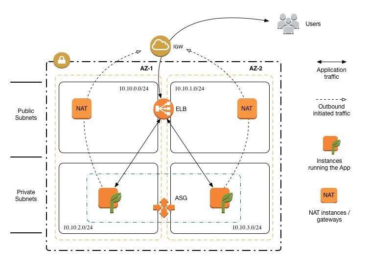GitHub - toddm92/cfn-templates: AWS CloudFormation Template Stash