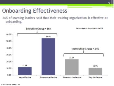 Onboarding Effectiveness
