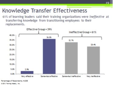 Can We Really Be That Bad at Knowledge Transfer? - Training