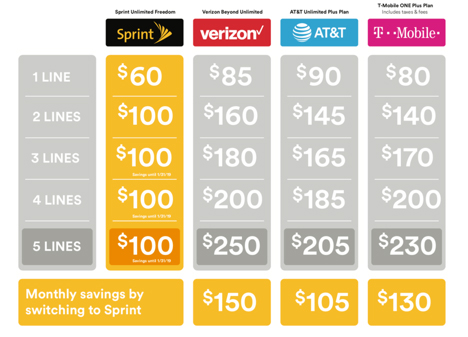 Sprint Wireless Savings schedule. Tranont customers can save more than $100 each month on family plans by switching to Sprint Wireless.