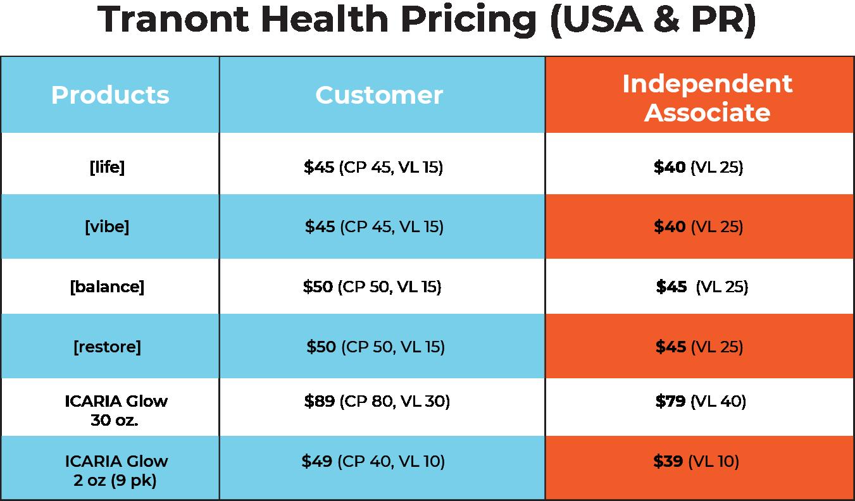 Customerpricing