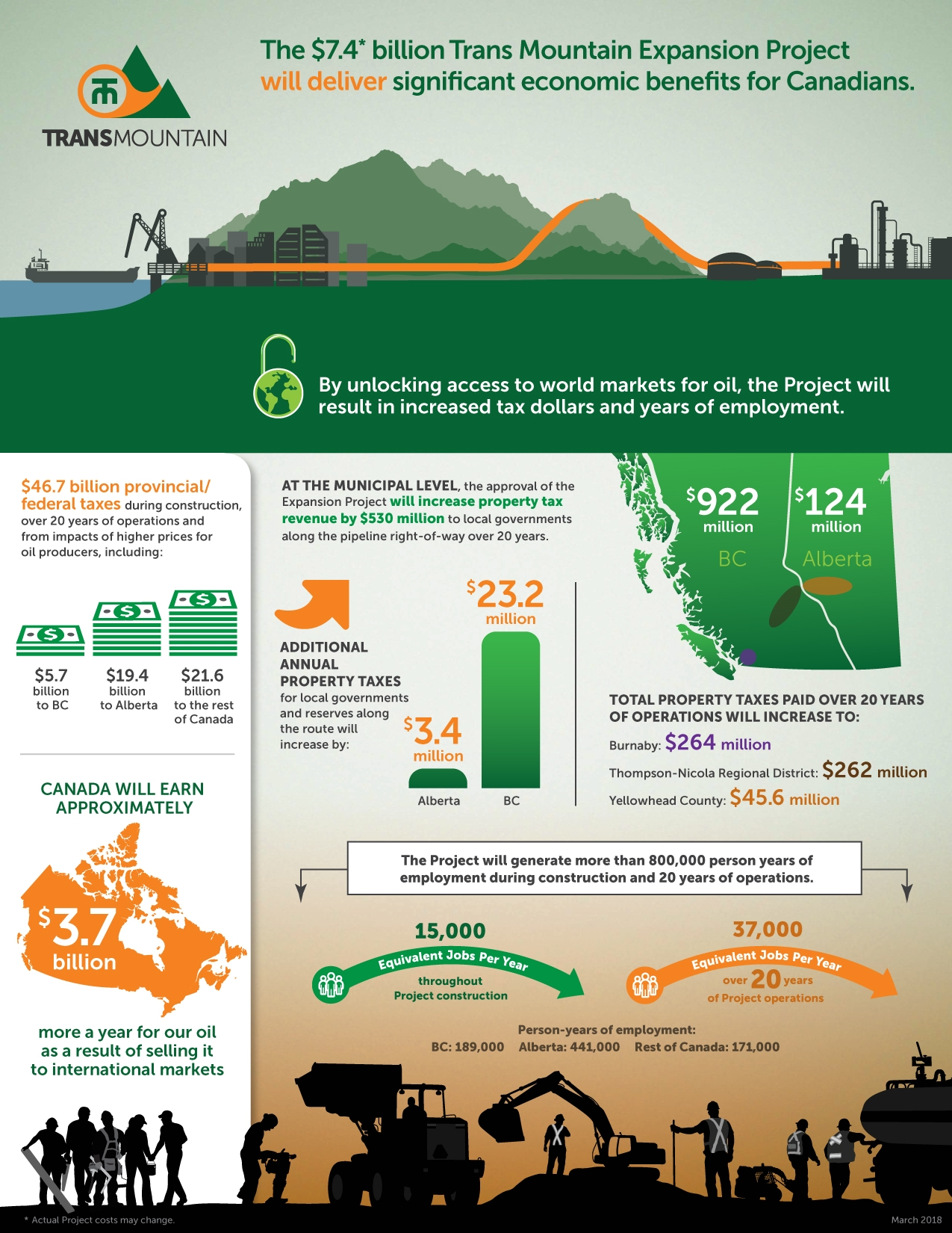Project Benefits - Trans Mountain
