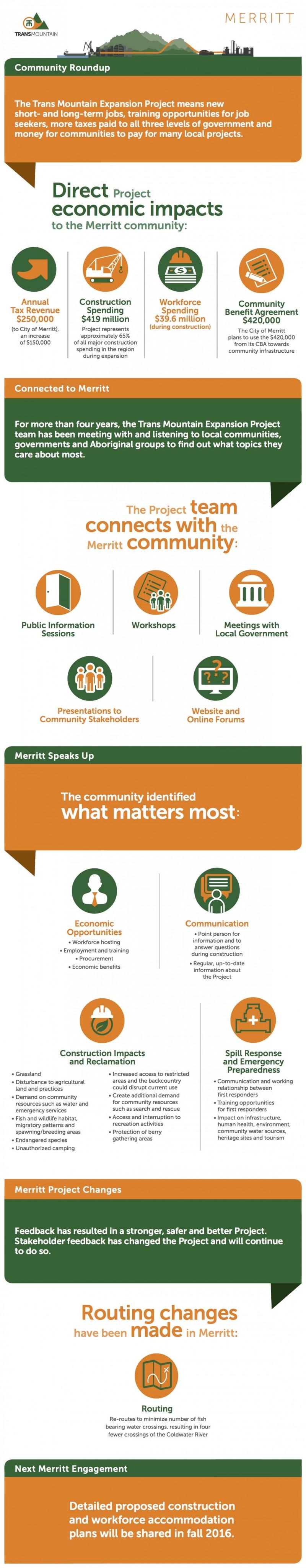 160526_Merritt Community Infographic - web v6 (1)