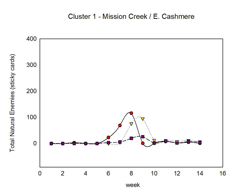 Cluster 1 NE stickies