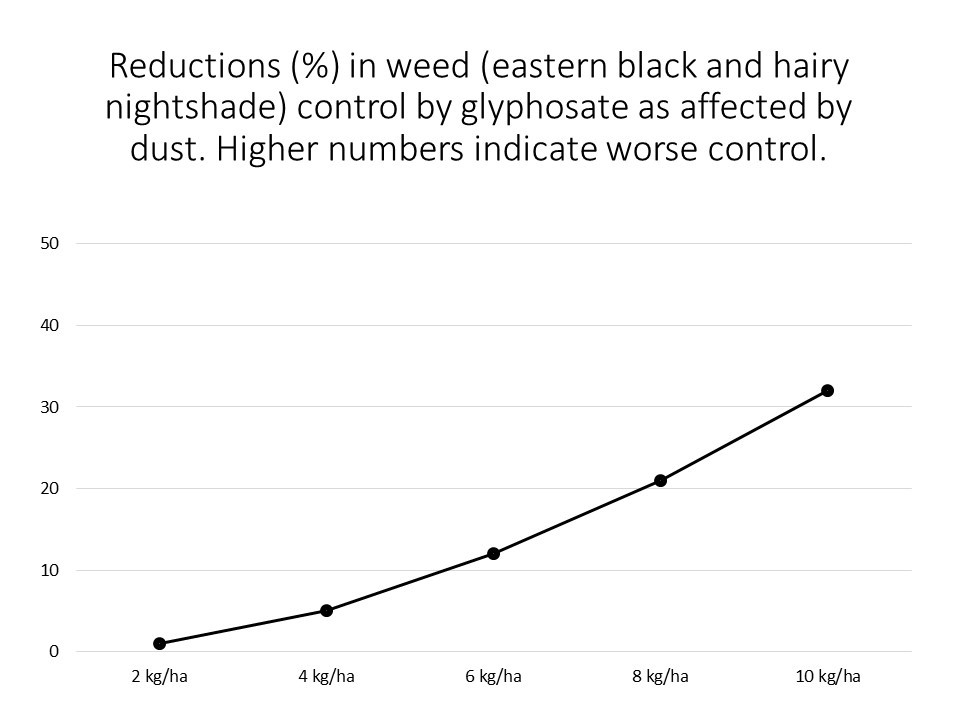 Figure 2. Reductions (percentage point changes) in weed control by glyphosate as affected by the rate of a silty clay dust applied to the leaves of eastern black and hairy nightshade. Greater numbers on the Y-axis indicated greater reductions in control (i.e. control was worse).