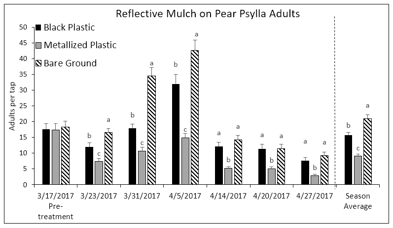 Fig. 2. Average number of adult pear psylla per 18 x 18 inch tray. Bars within a column that do not share a common letter are significantly different.
