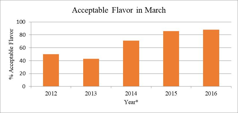 acceptable flavor march