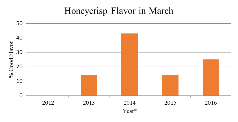 Figure 1: Ratings of good flavored fruit (8 stores total) for Honeycrisp purchased in Yakima area supermarkets between May 2012 - 2016.