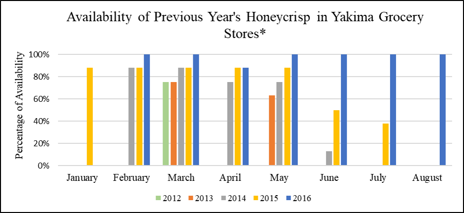 Figure 4: Percentage of Honeycrisp available (8 stores total) for purchase in Yakima area supermarkets within 2012 - 2016.