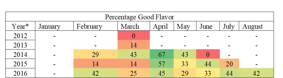 Figure 5: Range of off flavor to good flavor through the season, compared year to year.