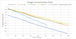 Pod 1 O2 levels graphed over time.