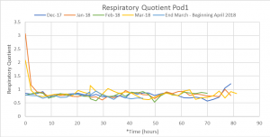 Graph of respiratory quotient for pod 1 over the course of the oxygen challenge.