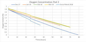 Graph of decreasing oxygen levels for Pod 2 fruit during O2 challenge.
