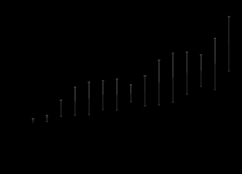 graph of psylla eggs